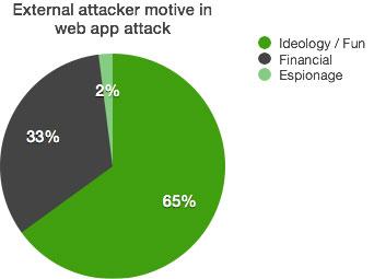 Facteurs motivants les attaques d'applications web - camenbert