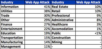 Fréquence du vecteur attaque d'application web dans les incidents, par industry.