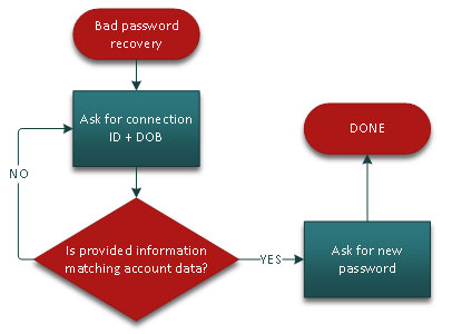 Poorly secured password recovery scenario