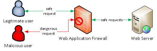 Web application firewall - WAF diagram