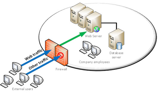 Web Application Firewall concept
