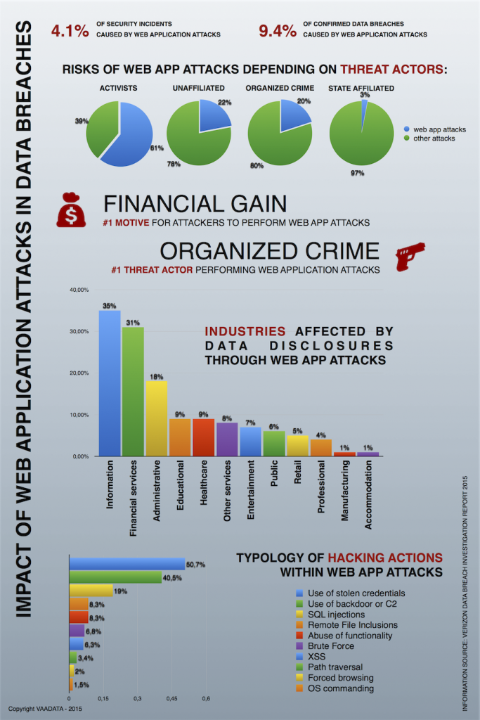 Infographics - Impact of web application attacks in data breaches