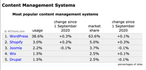 Most popular content management systems: 1 WordPress, 2 Shopify, 3 Joomla, 4 Drupal, 5 Wix