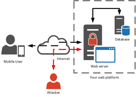 Sécurité applications mobiles - sécurité du serveur