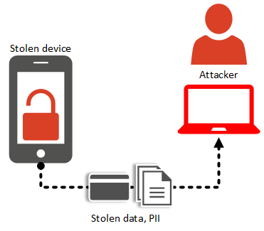 Mobile application attack - insecure storage