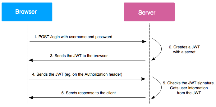 JWT tokens and security - working principles and use cases