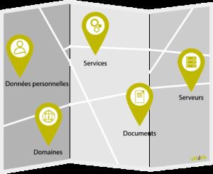 Cartographie audit reconnaissance