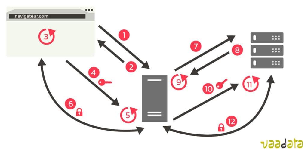 Connexion chiffrée avec proxy - schéma