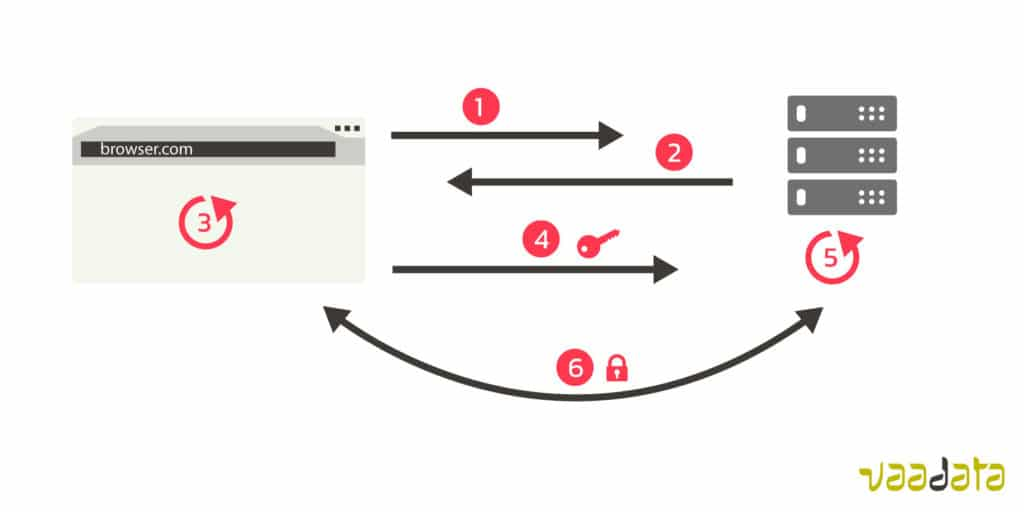 Encrypted connection simple diagram