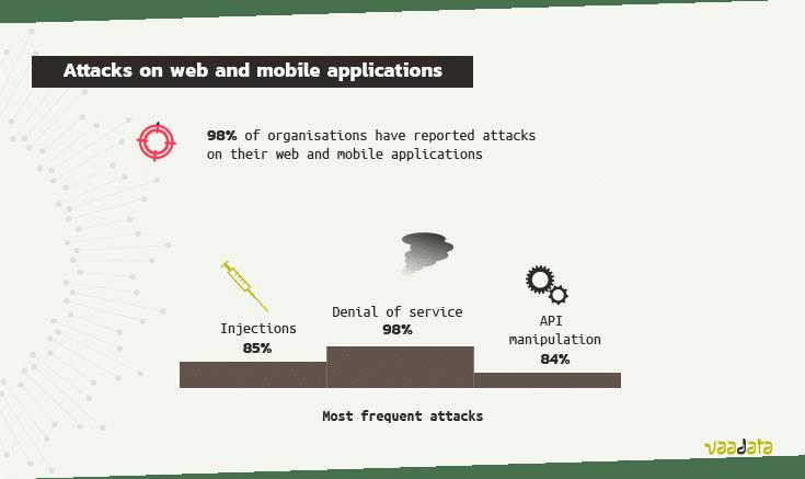 Statistics web mobile cyberattacks 2021