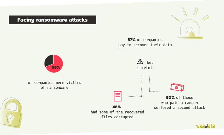 Statistics_ransomware_2021
