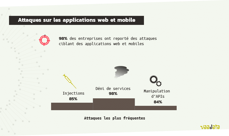 Statistiques attaques web mobile 2021