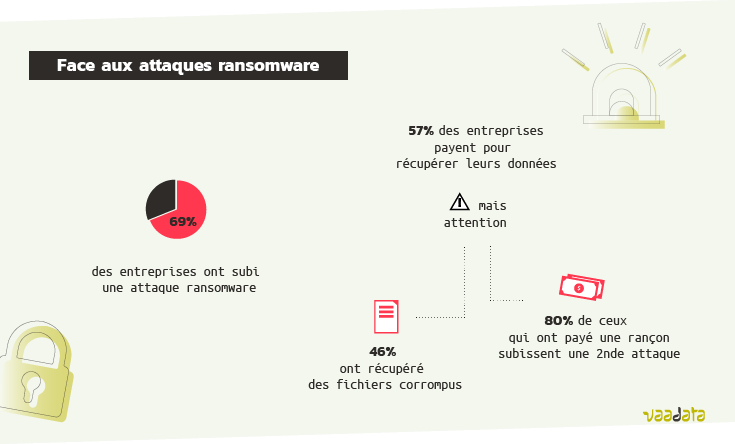 Statistiques ransomware